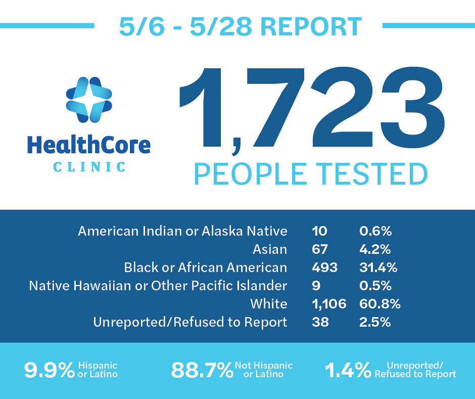 May 6-28, 2020 COVID-19 Report. 1,723 people tested.