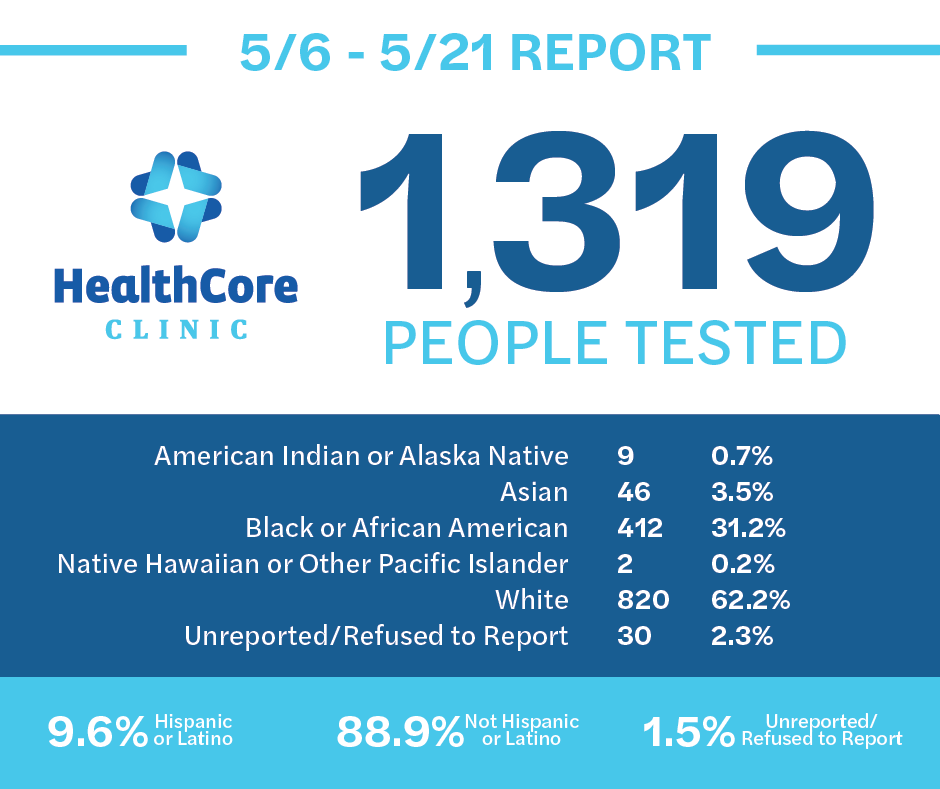May 6-21, 2020 COVID-19 Report. 1,319 people tested.